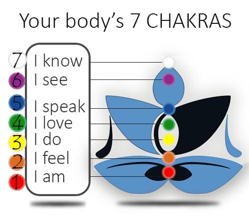 7-chakras-mantras-feelinglifeyoga-mallorca